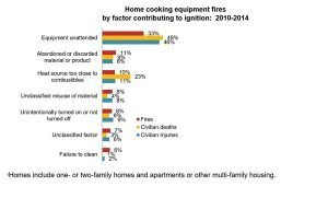 Thanksgiving-Home Cooking Danger Statistics
