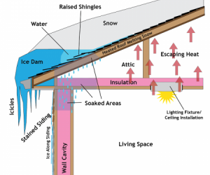 Tips To Prevent Ice Dams